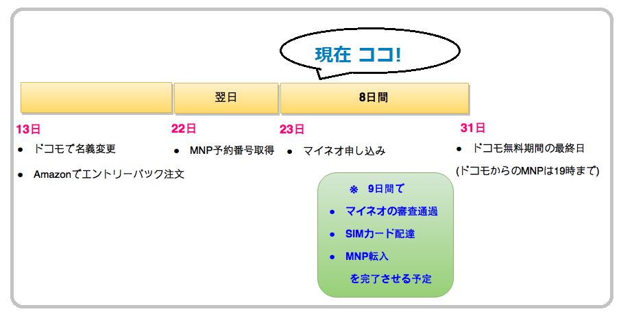 格安SIM申し込み予定表-1