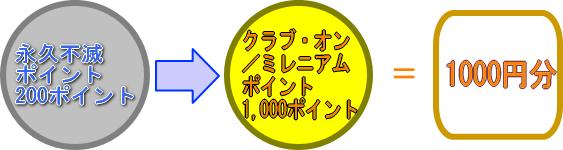 永久不滅ポイント200ポイントをクラブ・オン/ミレニアムポイント1,000ポイント(1,000円分)に交換可能